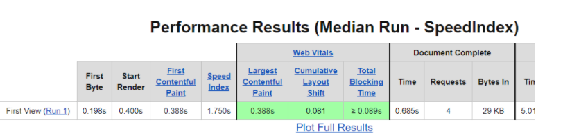 performance results of a webpagetest run showing a cumulative layout shift score of 0.081