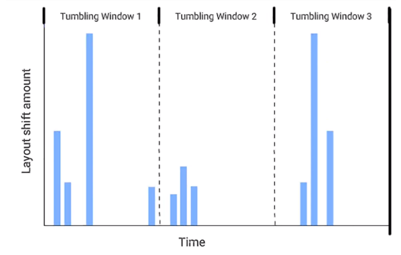 graph of three tumbling windows, each with the same width, clustering different sizes and groups of shifts, some of which are split between two windows